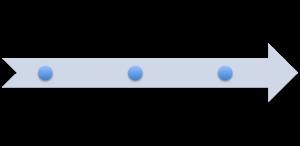 dev chain